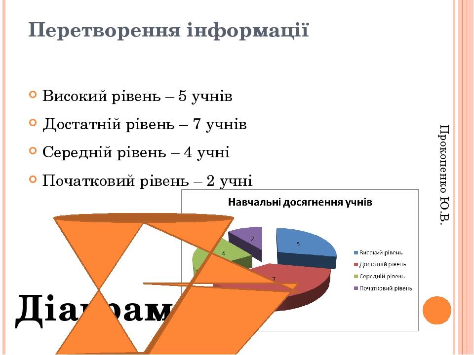 Перетворення інформації Високий рівень – 5 учнів Достатній рівень – 7 учнів Середній рівень – 4 учні Початковий рівень – 2 учні Діаграма Прокопенко...