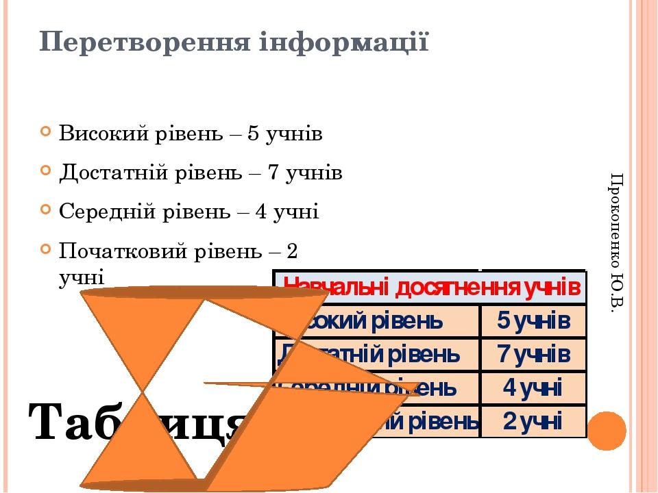 Перетворення інформації Високий рівень – 5 учнів Достатній рівень – 7 учнів Середній рівень – 4 учні Початковий рівень – 2 учні Таблиця Прокопенко ...