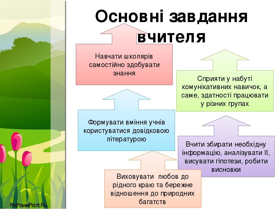 Основні завдання вчителя Навчати школярів самостійно здобувати знання Сприяти у набуті комунікативних навичок, а саме, здатності працювати у різних...