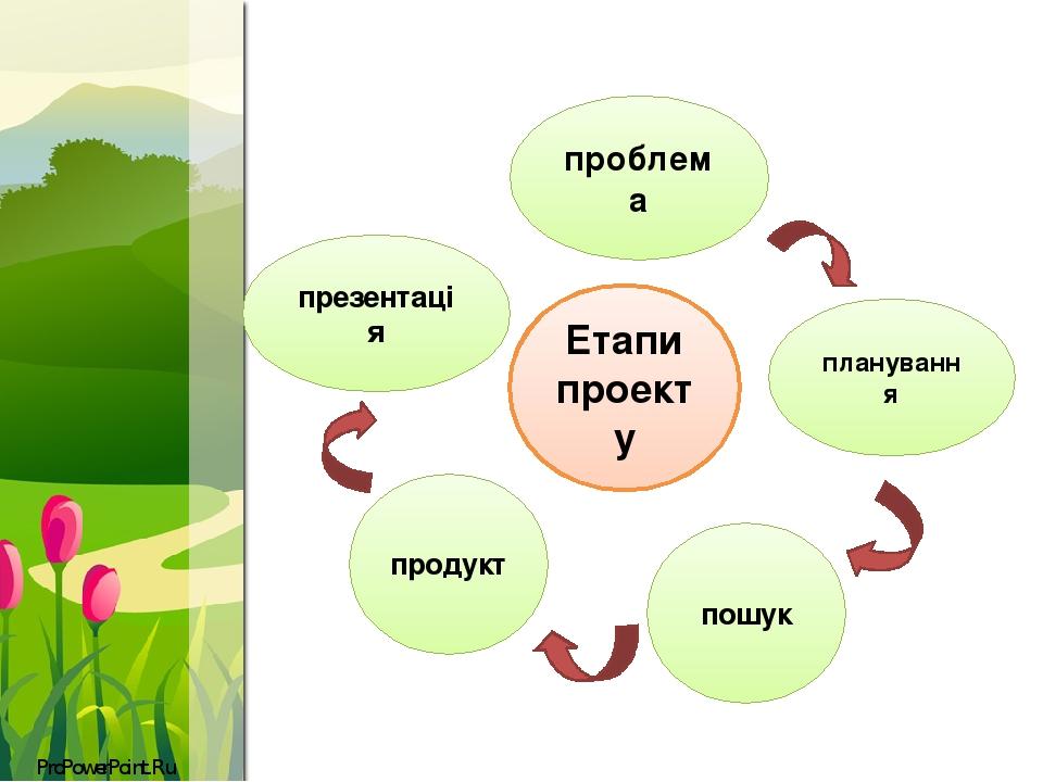 Етапи проекту проблема планування пошук продукт презентація ProPowerPoint.Ru