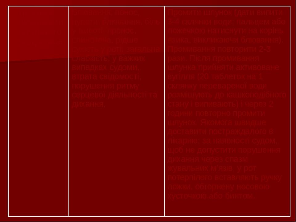 Отруєння речовинами рослинного походження Блювання, понос, нудота, блювання, біль у животі, пронос, слинотеча, рідше сухість у роті; загальна слабк...