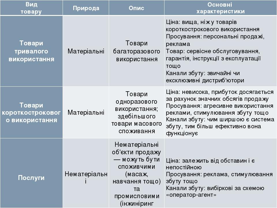 Класифікація товарів за терміном використання та їх природою Вид товару Природа Опис Основні характеристики Товари тривалого використання Матеріаль...