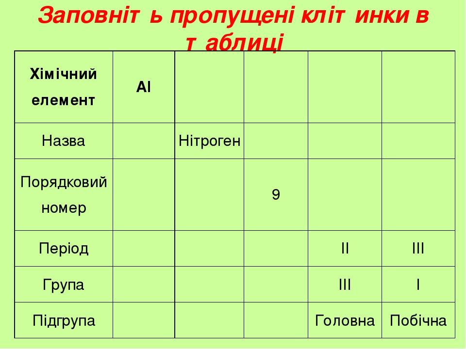Заповніть пропущені клітинки в таблиці Хімічний елемент Al Назва Нітроген Порядковий номер 9 Період II III Група III I Підгрупа Головна Побічна