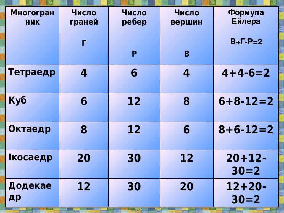 Многогранник Число граней Г Число ребер Р Число вершин В Формула Ейлера В+Г-Р=2 Тетраедр 4 6 4 4+4-6=2 Куб 6 12 8 6+8-12=2 Октаедр 8 12 6 8+6-12=2 ...