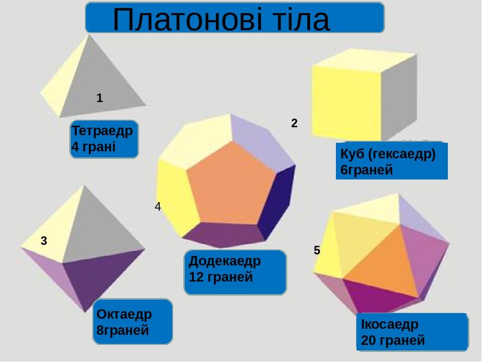 Платонові тіла Тетраедр 4 грані 1 Куб (гексаедр) 6граней Октаедр 8граней 2 3 Додекаедр 12 граней 4 Ікосаедр 20 граней 5