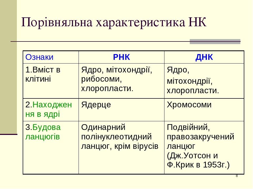 * Порівняльна характеристика НК Ознаки РНК ДНК 1.Вміст в клітині Ядро, мітохондрії, рибосоми, хлоропласти. Ядро, мітохондрії, хлоропласти. 2.Находж...