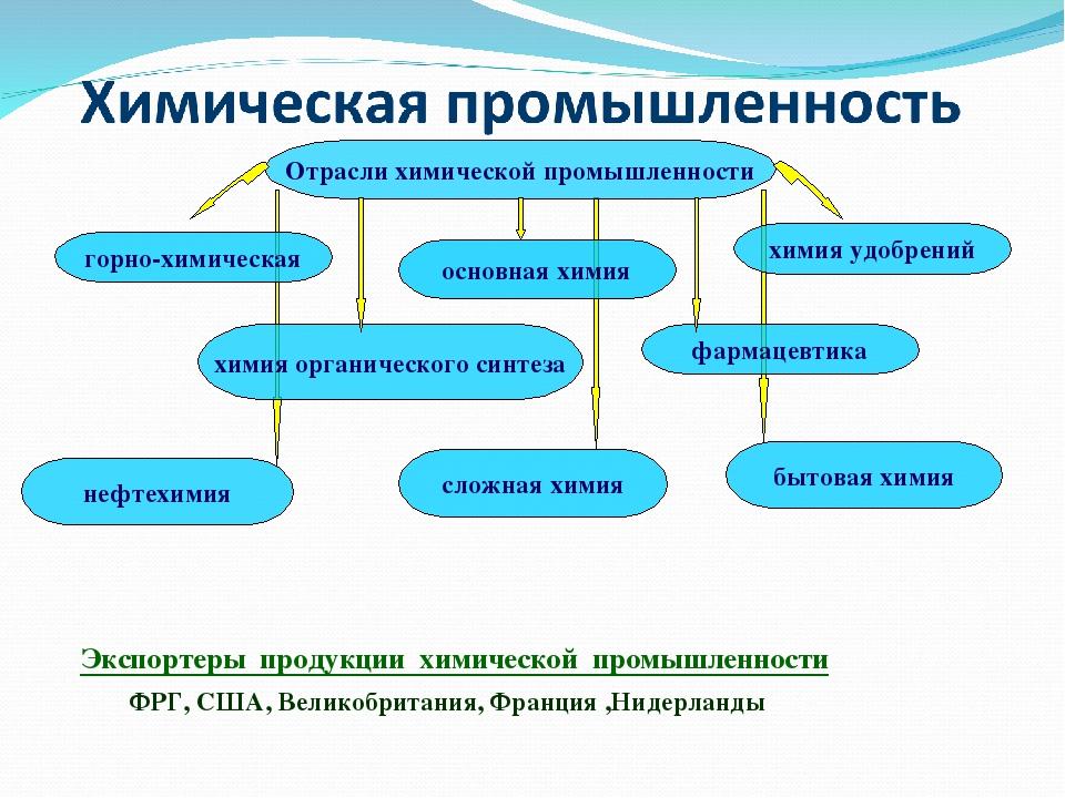 Отрасли химической промышленности горно-химическая основная химия химия удобрений химия органического синтеза нефтехимия сложная химия фармацевтика...