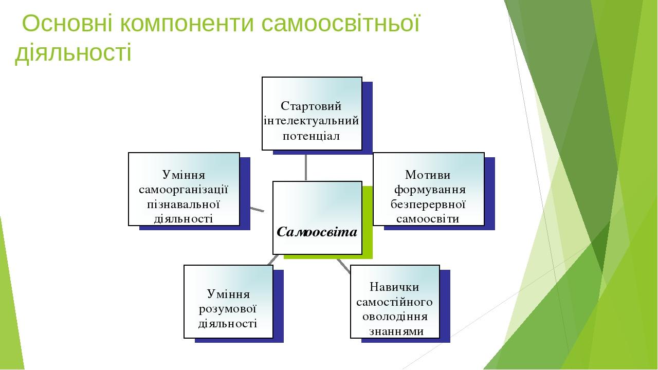Основні компоненти самоосвітньої діяльності