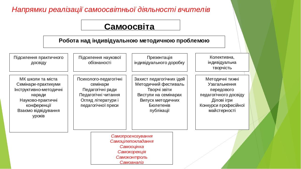 Робота над індивідуальною методичною проблемою Самоосвіта Підсилення наукової обізнаності Підсилення практичного досвіду Презентація індивідуальног...