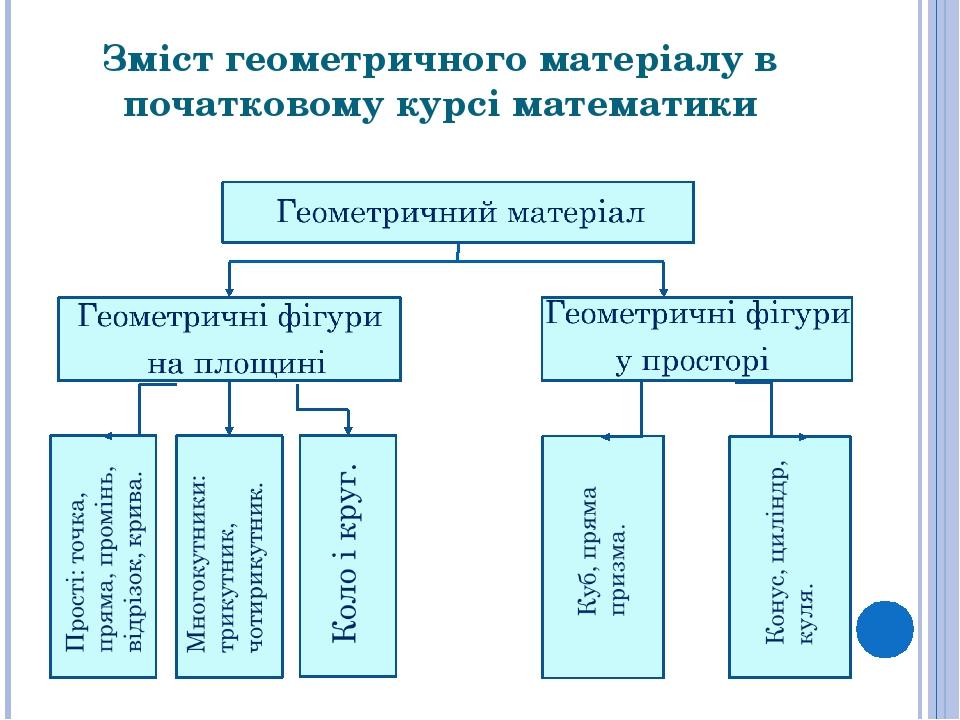 Зміст геометричного матеріалу в початковому курсі математики