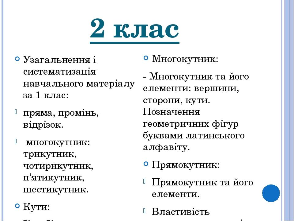 2 клас Узагальнення і систематизація навчального матеріалу за 1 клас: пряма, промінь, відрізок. многокутник: трикутник, чотирикутник, п'ятикутник, ...