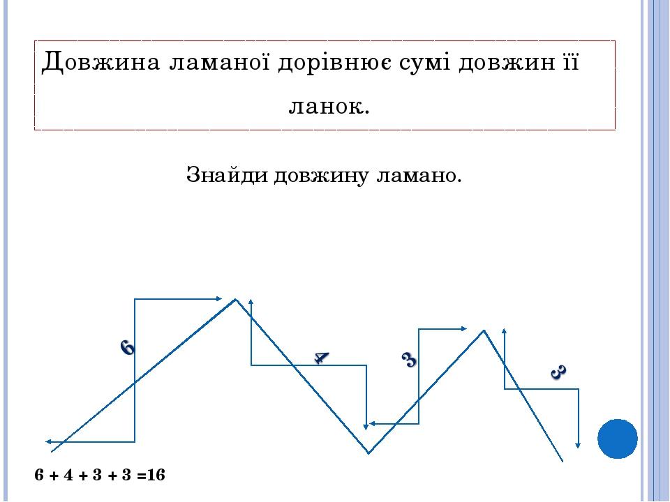 Знайди довжину ламано. Довжина ламаної дорівнює сумі довжин її ланок. 6 + 4 + 3 + 3 =16