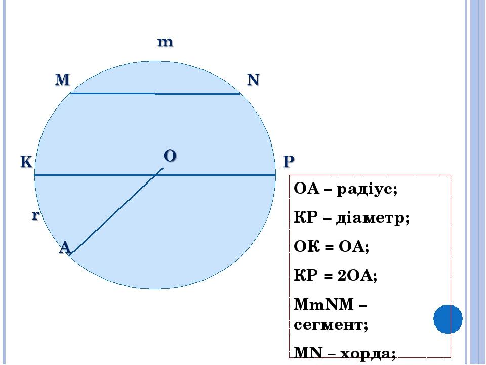 ОА – радіус; КР – діаметр; ОК = OA; КР = 2OA; MmNM – сегмент; MN – хорда; KOArK – сектор.