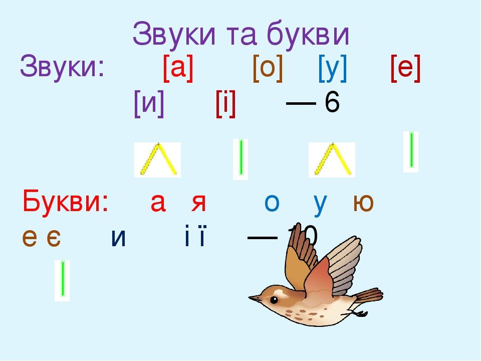 Звуки: [а] [о] [у] [е] [и] [і] — 6 Букви: а я о у ю е є и і ї — 10 Звуки та букви