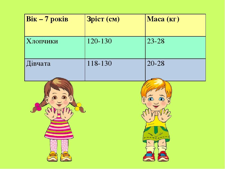 Вік – 7 років Зріст (см) Маса (кг) Хлопчики 120-130 23-28 Дівчата 118-130 20-28