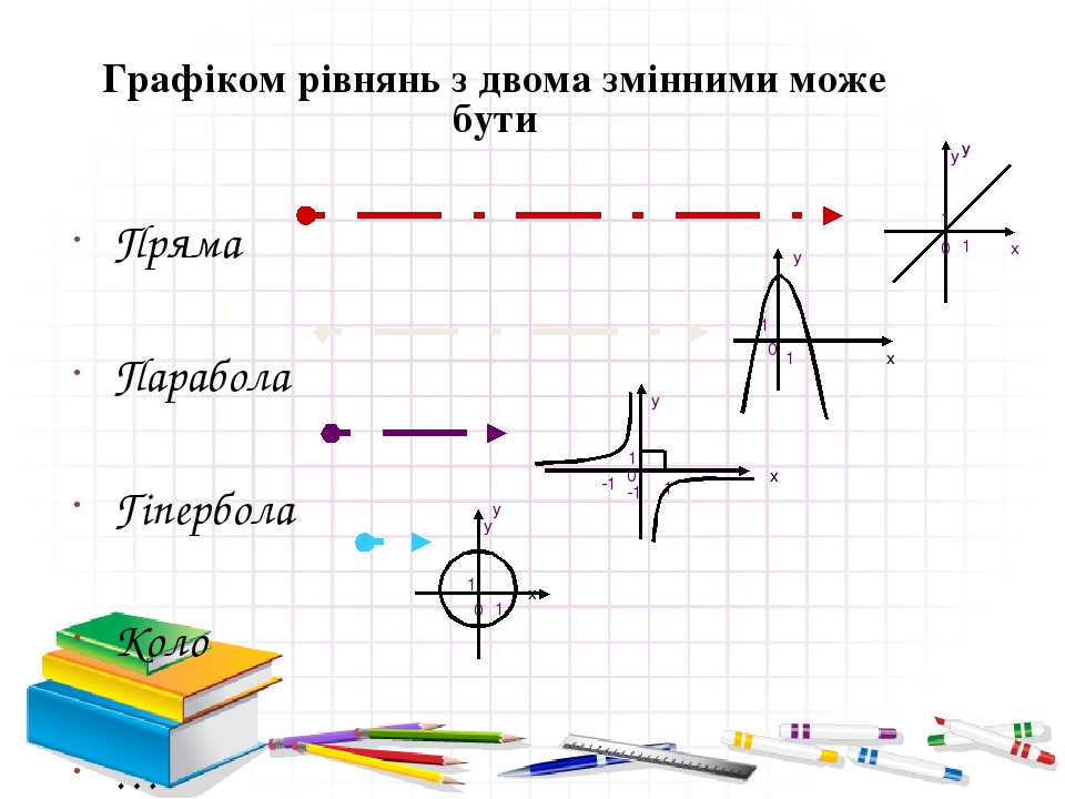 Графіком рівнянь з двома змінними може бути Пряма Парабола Гіпербола Коло … x x y 1 1 0 -1 -1 y 1 1 0 y x 1 1 0 y y x y 1 1 0 y