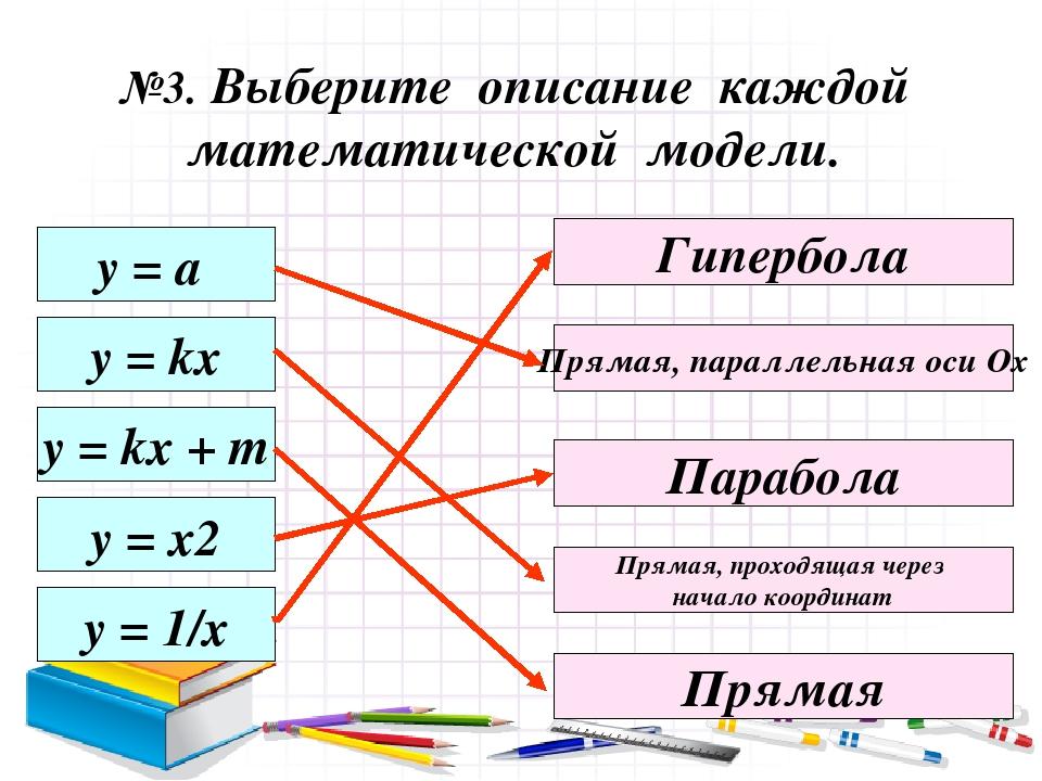 у = а y = kx y = kx + m y = x2 y = 1/x Прямая, параллельная оси Ох Парабола Гипербола Прямая, проходящая через начало координат Прямая №3. Выберите...