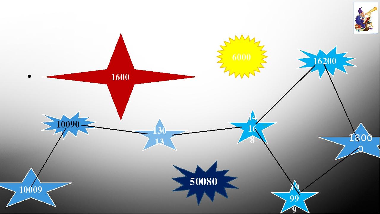 1600 19999 18000 13013 10009 10090 50080 Станція « Зоряне небо» 14168 16200 6000