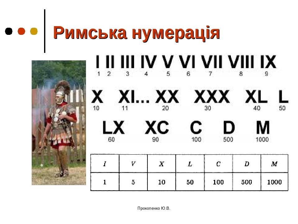 Римська нумерація Прокопенко Ю.В. Прокопенко Ю.В.