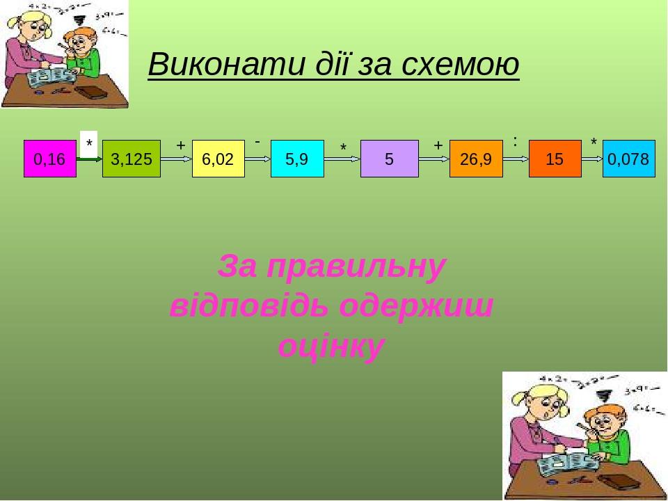 Виконати дії за схемою 0,16 3,125 6,02 5,9 5 26,9 15 0,078 * + - * + : * За правильну відповідь одержиш оцінку