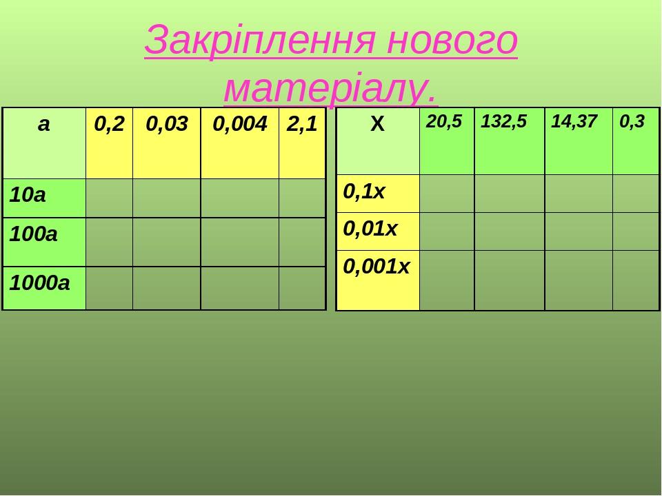 Закріплення нового матеріалу. а 0,2 0,03 0,004 2,1 10а 100а 1000а Х 20,5 132,5 14,37 0,3 0,1х 0,01х 0,001х