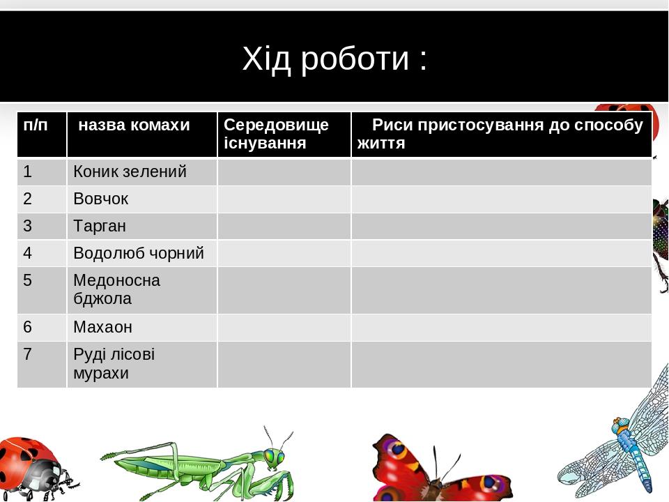 Хід роботи : п/п назва комахи Середовище існування Риси пристосування до способу життя 1 Коник зелений 2 Вовчок 3 Тарган 4 Водолюб чорний 5 Медонос...