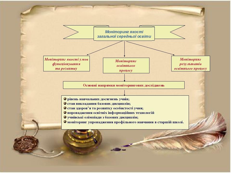 Моніторинг якості умов функціонування та розвитку Моніторинг освітнього процесу Моніторинг результатів освітнього процесу Основні напрямки монітори...
