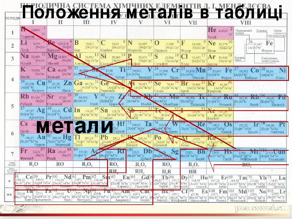 метали Положення металів в таблиці