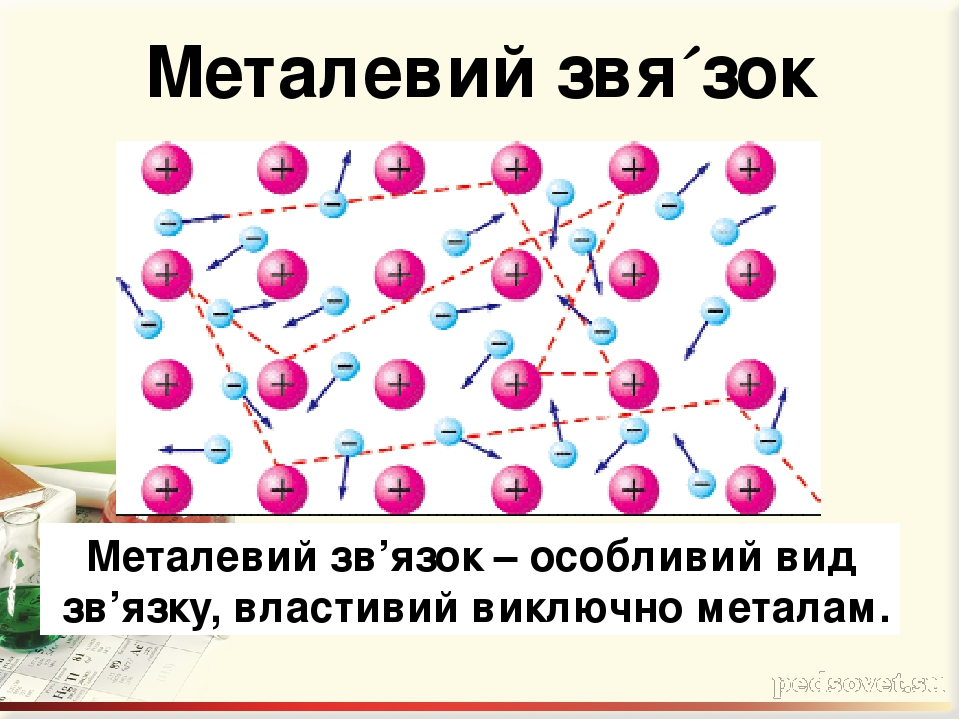 Металевий звя´зок Металевий зв'язок – особливий вид зв'язку, властивий виключно металам.