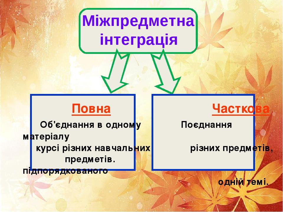 Міжпредметна інтеграція Повна Часткова Об'єднання в одному Поєднання матеріалу курсі різних навчальних різних предметів, предметів. підпорядкованог...