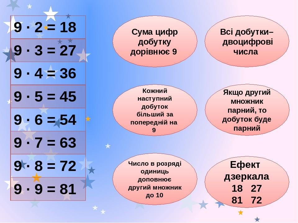 Сума цифр добутку дорівнює 9 Всі добутки– двоцифрові числа Кожний наступний добуток більший за попередній на 9 Якщо другий множник парний, то добут...