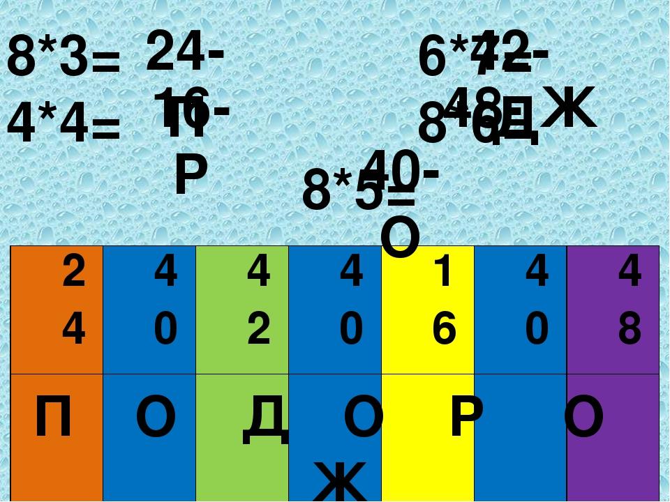 8*3= 6*7= 4*4= 8*6= 8*5= 24- П 16- Р 42- Д 48- Ж 40- О П О Д О Р О Ж 24 40 42 40 16 40 48