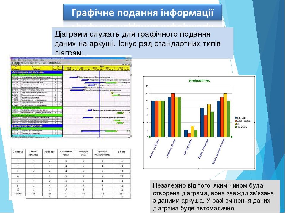 Незалежно від того, яким чином була створена діаграма, вона завжди зв'язана з даними аркуша. У разі змінення даних діаграма буде автоматично оновлю...