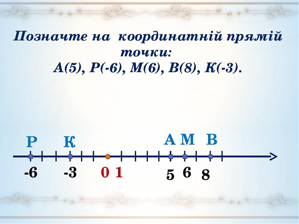 0 5 1 А -3 -6 6 В М К Р 8 Позначте на координатній прямій точки: А(5), Р(-6), М(6), В(8), К(-3).