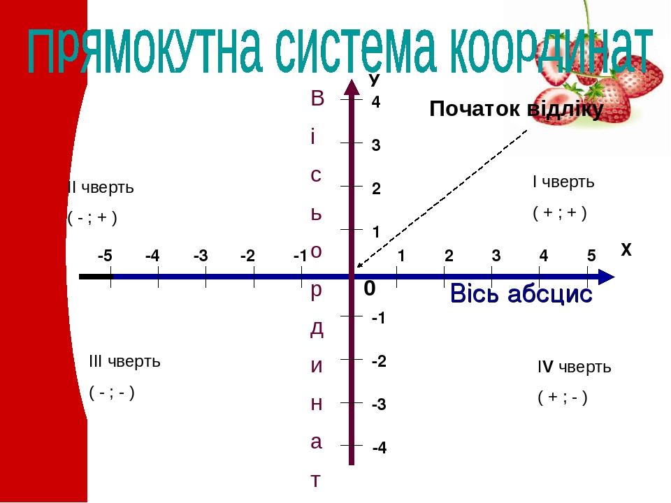 Вісь абсцис В і с ь о р д и н а т 0 Початок відліку ІІ чверть ( - ; + ) І чверть ( + ; + ) ІІІ чверть ( - ; - ) ІV чверть ( + ; - )