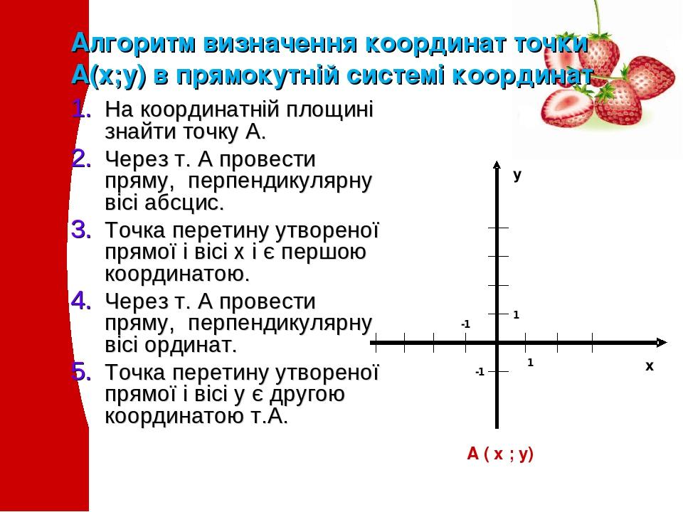 Алгоритм визначення координат точки А(х;у) в прямокутній системі координат На координатній площині знайти точку А. Через т. А провести пряму, перпе...