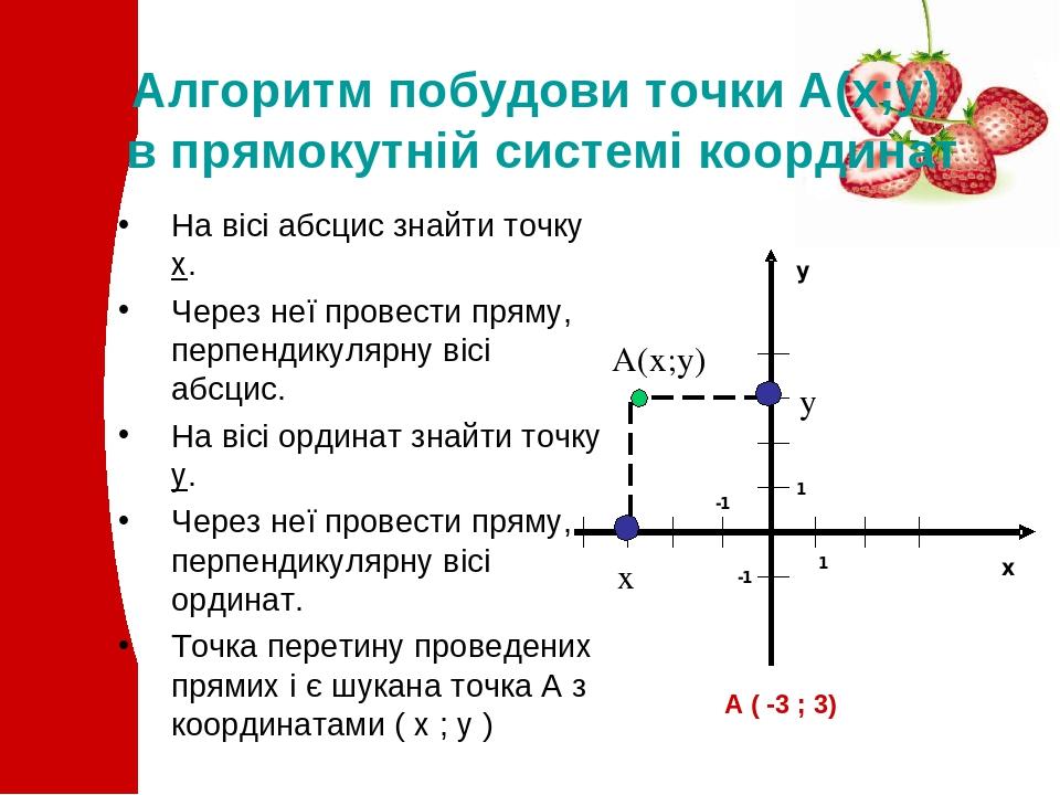 Алгоритм побудови точки А(х;у) в прямокутній системі координат На вісі абсцис знайти точку х. Через неї провести пряму, перпендикулярну вісі абсцис...