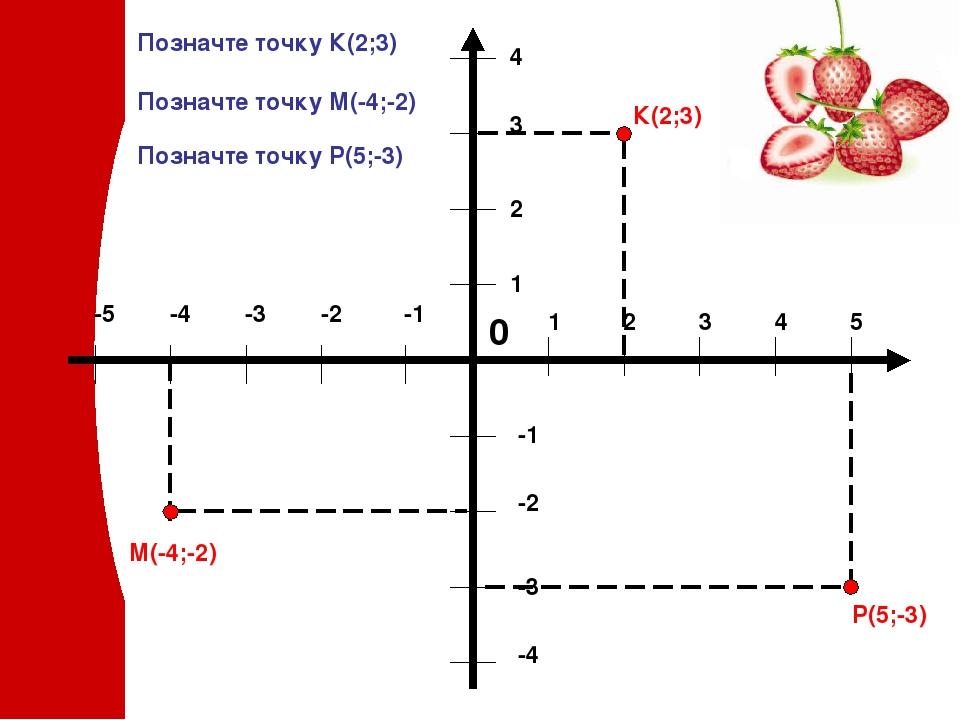 К(2;3) М(-4;-2) Р(5;-3) Позначте точку К(2;3) Позначте точку М(-4;-2) Позначте точку Р(5;-3)