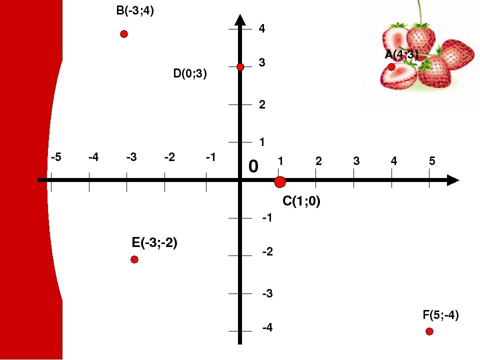 B(-3;4) A(4;3) D(0;3) F(5;-4) C(1;0) E(-3;-2)