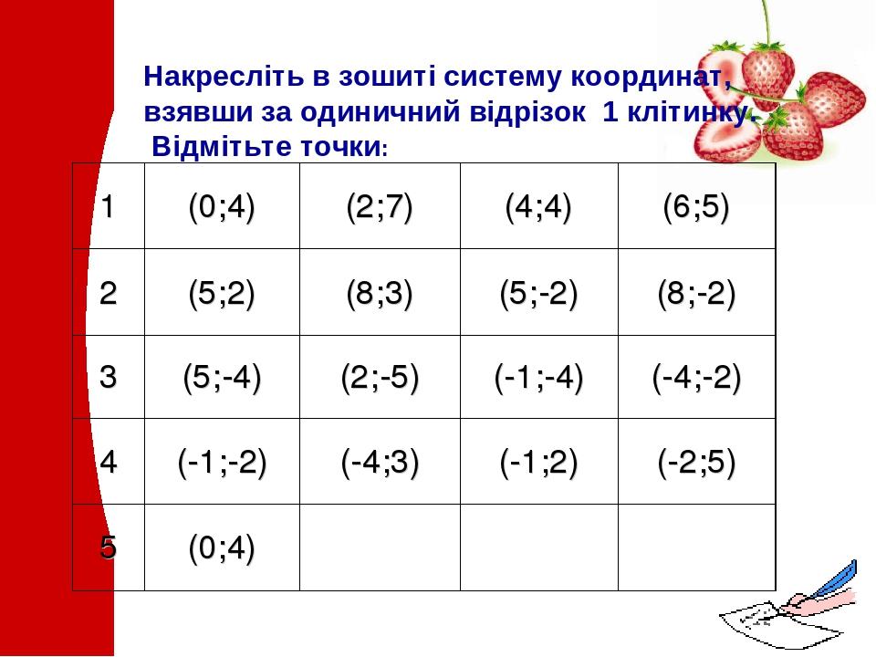 Накресліть в зошиті систему координат, взявши за одиничний відрізок 1 клітинку. Відмітьте точки: 1 (0;4) (2;7) (4;4) (6;5) 2 (5;2) (8;3) (5;-2) (8;...