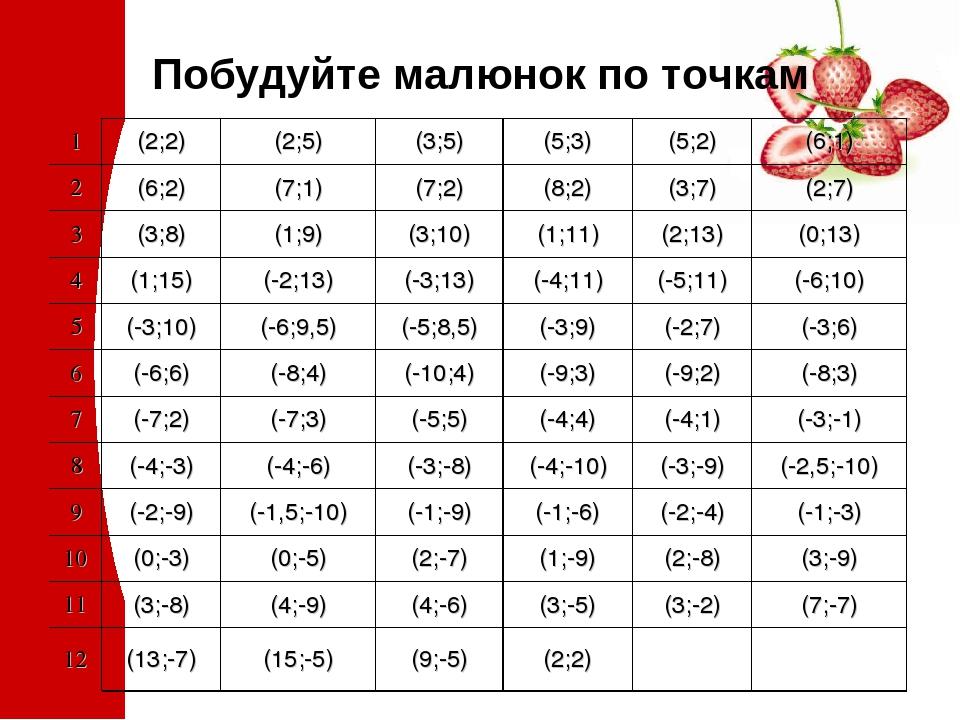 Побудуйте малюнок по точкам 1 (2;2) (2;5) (3;5) (5;3) (5;2) (6;1) 2 (6;2) (7;1) (7;2) (8;2) (3;7) (2;7) 3 (3;8) (1;9) (3;10) (1;11) (2;13) (0;13) 4...
