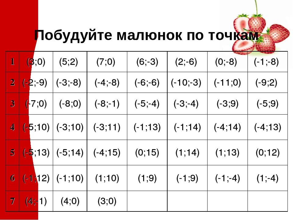 Побудуйте малюнок по точкам 1 (3;0) (5;2) (7;0) (6;-3) (2;-6) (0;-8) (-1;-8) 2 (-2;-9) (-3;-8) (-4;-8) (-6;-6) (-10;-3) (-11;0) (-9;2) 3 (-7;0) (-8...