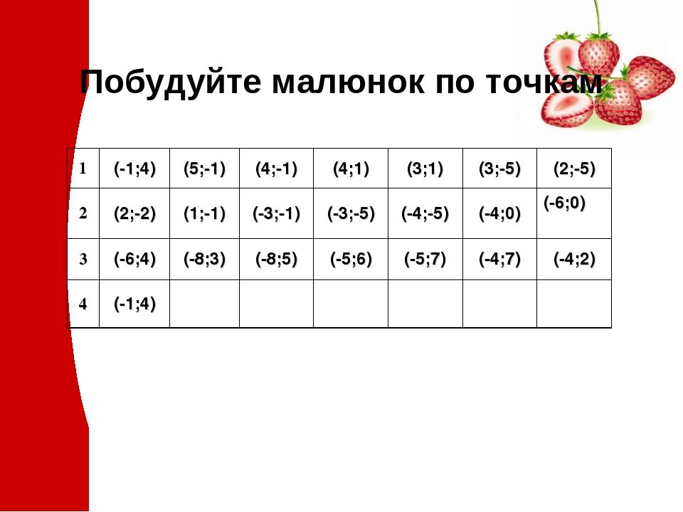 Побудуйте малюнок по точкам 1 (-1;4) (5;-1) (4;-1) (4;1) (3;1) (3;-5) (2;-5) 2 (2;-2) (1;-1) (-3;-1) (-3;-5) (-4;-5) (-4;0) (-6;0) 3 (-6;4) (-8;3) ...