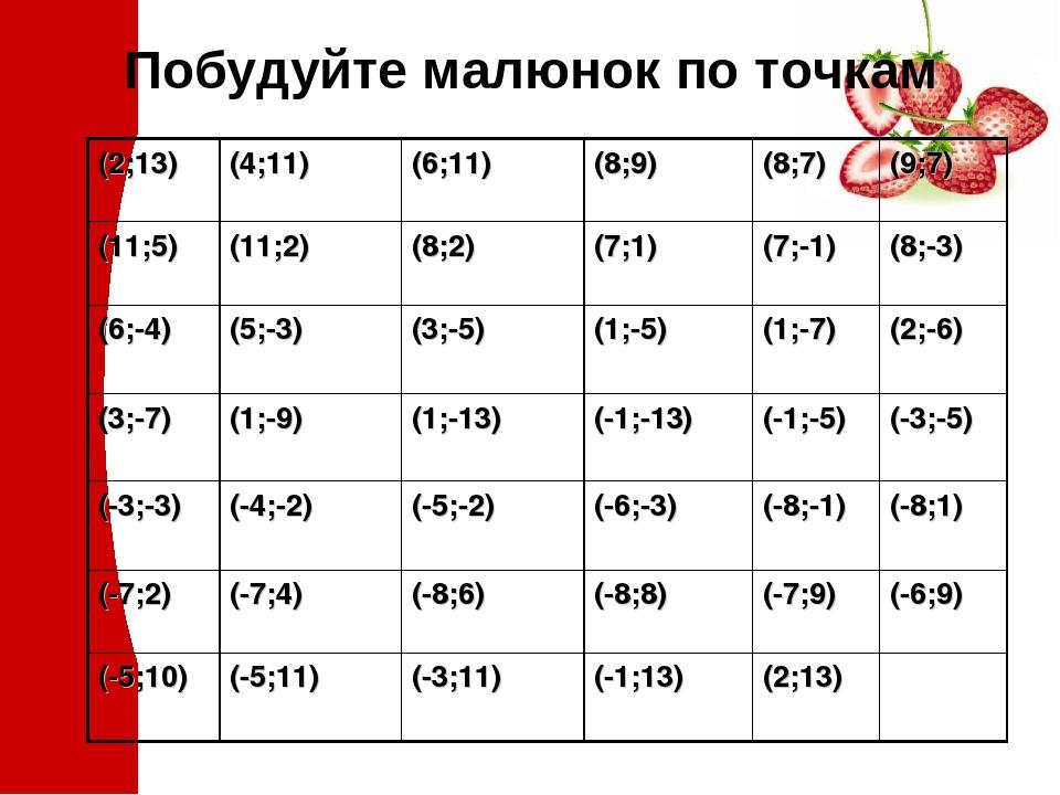 Побудуйте малюнок по точкам (2;13) (4;11) (6;11) (8;9) (8;7) (9;7) (11;5) (11;2) (8;2) (7;1) (7;-1) (8;-3) (6;-4) (5;-3) (3;-5) (1;-5) (1;-7) (2;-6...