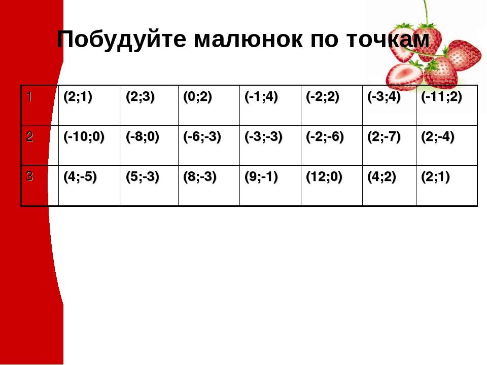 Побудуйте малюнок по точкам 1 (2;1) (2;3) (0;2) (-1;4) (-2;2) (-3;4) (-11;2) 2 (-10;0) (-8;0) (-6;-3) (-3;-3) (-2;-6) (2;-7) (2;-4) 3 (4;-5) (5;-3)...