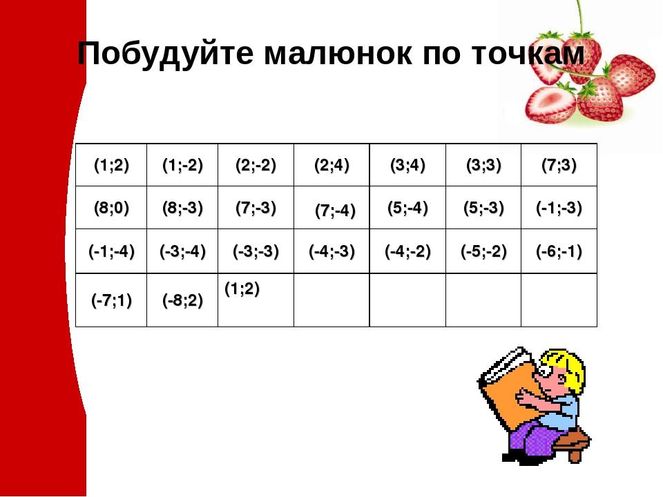 Побудуйте малюнок по точкам (1;2) (1;-2) (2;-2) (2;4) (3;4) (3;3) (7;3) (8;0) (8;-3) (7;-3) (7;-4) (5;-4) (5;-3) (-1;-3) (-1;-4) (-3;-4) (-3;-3) (-...