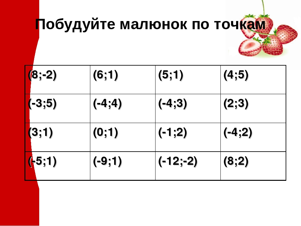 Побудуйте малюнок по точкам (8;-2) (6;1) (5;1) (4;5) (-3;5) (-4;4) (-4;3) (2;3) (3;1) (0;1) (-1;2) (-4;2) (-5;1) (-9;1) (-12;-2) (8;2)