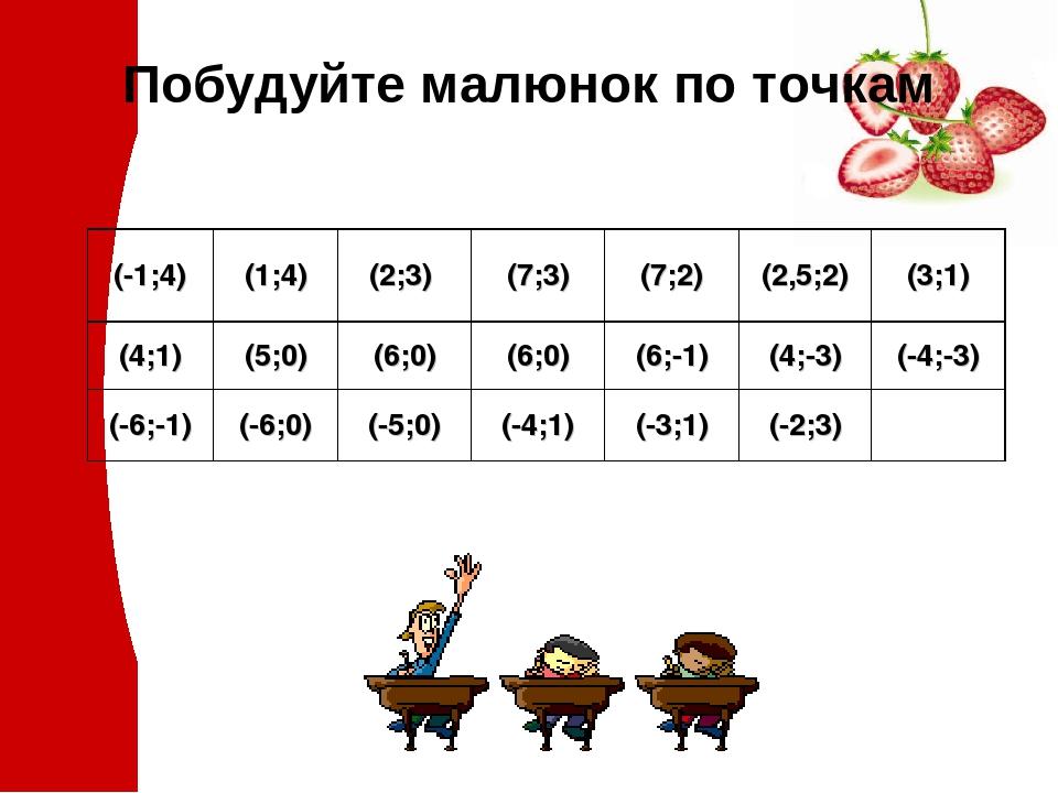 Побудуйте малюнок по точкам (-1;4) (1;4) (2;3) (7;3) (7;2) (2,5;2) (3;1) (4;1) (5;0) (6;0) (6;0) (6;-1) (4;-3) (-4;-3) (-6;-1) (-6;0) (-5;0) (-4;1)...