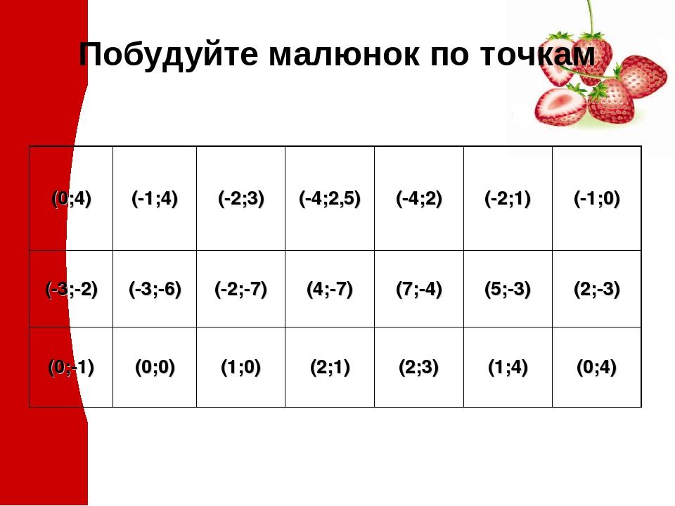 Побудуйте малюнок по точкам (0;4) (-1;4) (-2;3) (-4;2,5) (-4;2) (-2;1) (-1;0) (-3;-2) (-3;-6) (-2;-7) (4;-7) (7;-4) (5;-3) (2;-3) (0;-1) (0;0) (1;0...