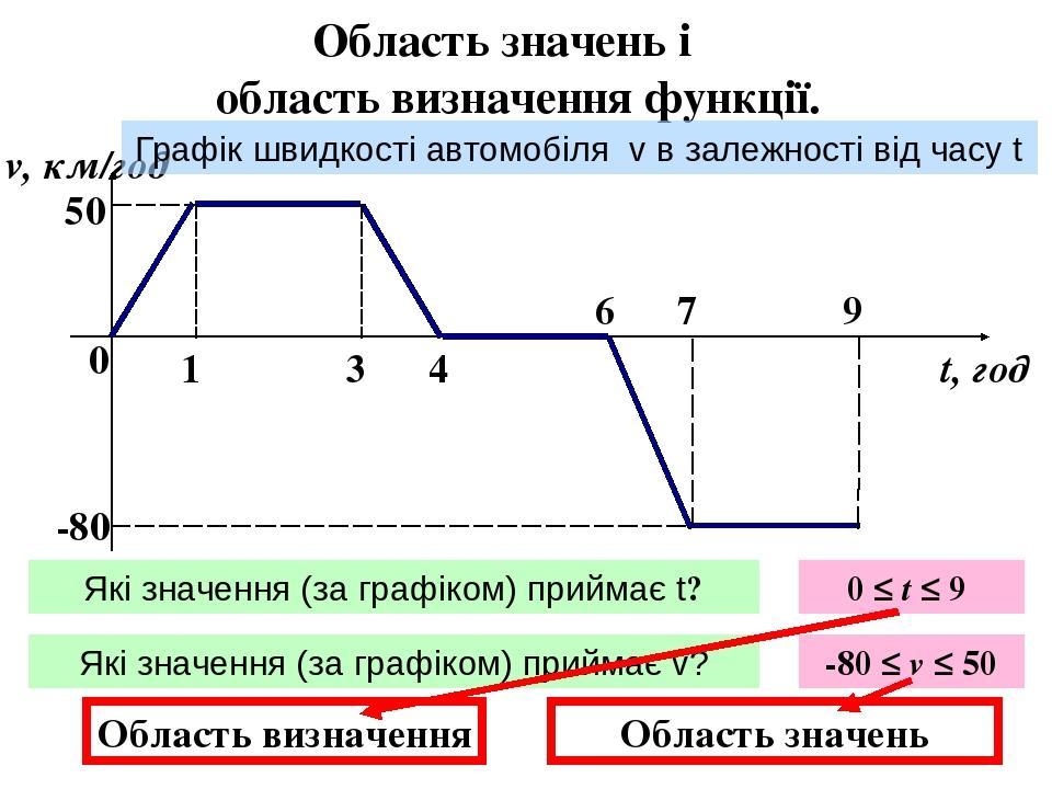 Приклад. 1. В цьому прикладі область визначення вказана – всі значення х , що задовольняють умову 2 ≤ х ≤ 9 2. В цьому випадку область визначення н...